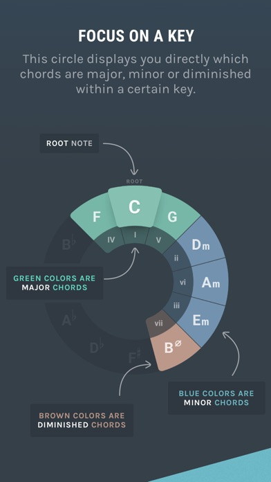 Ultimate Circle Of Fifths screenshot 1