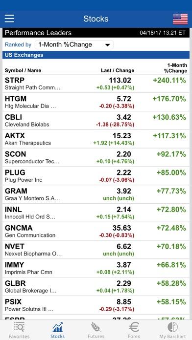 Forex futures volume chart