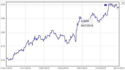 Screenshot von Euro zu Pfund Sterling Währungsrechner2