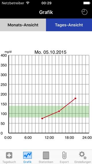 DiabetesPlus für Typ 2-Diabetiker Screenshot